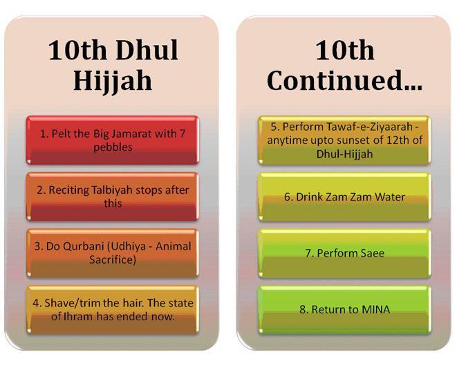 Five Days Of Hajj | ProudUmmah